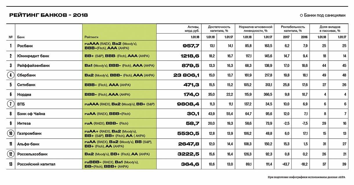 рейтинг надежности банков