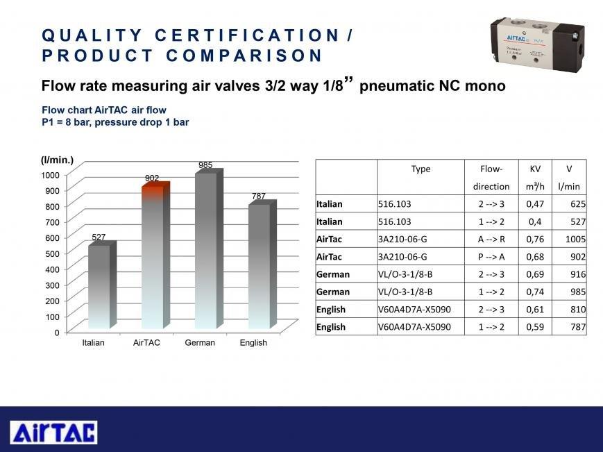 Сравнительные тесты оборудования AirTAC, фото-16
