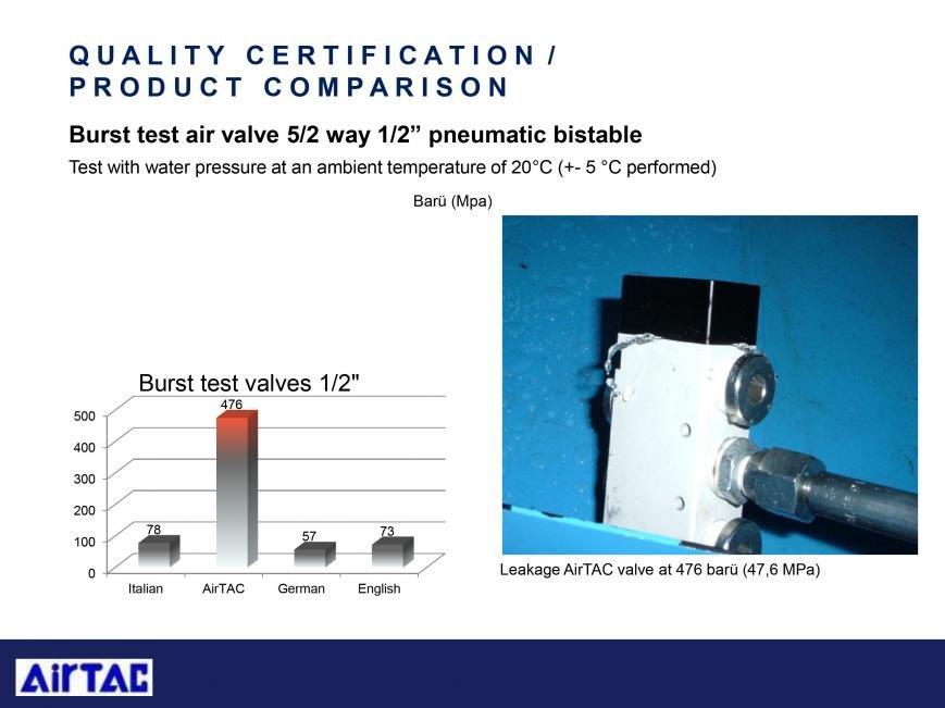 Сравнительные тесты оборудования AirTAC, фото-29